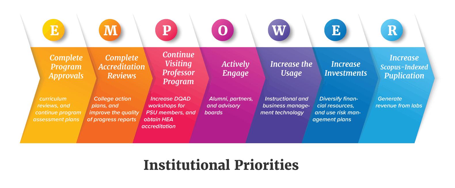 institutional priorities