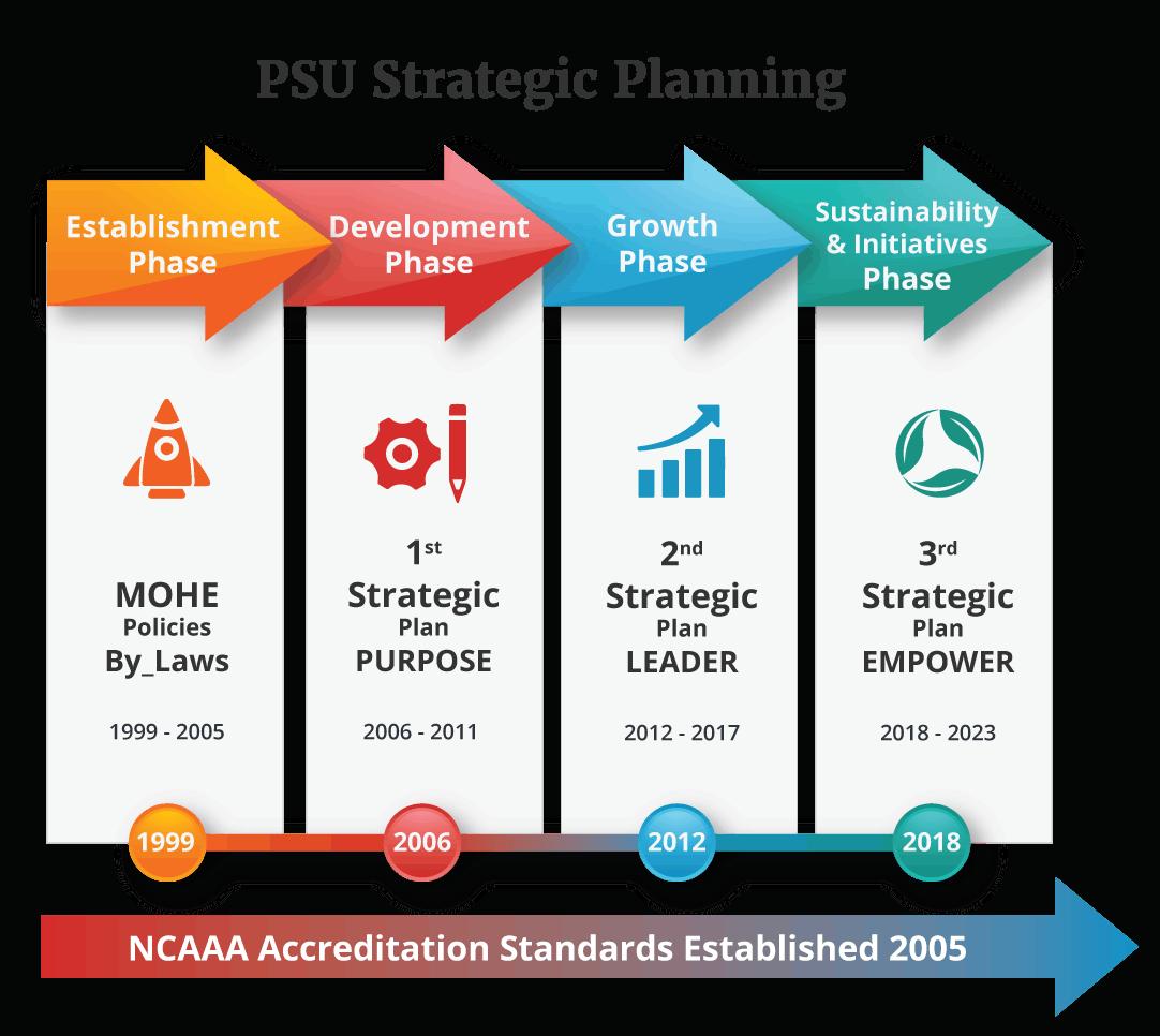 Prince Sultan University | Strategic Planning ...