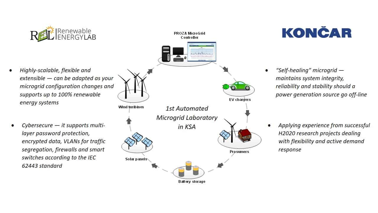 1st Automated Microgrid Laboratory in KSA