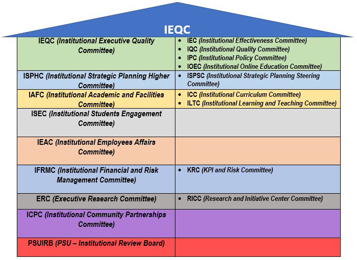 Institutional Committees