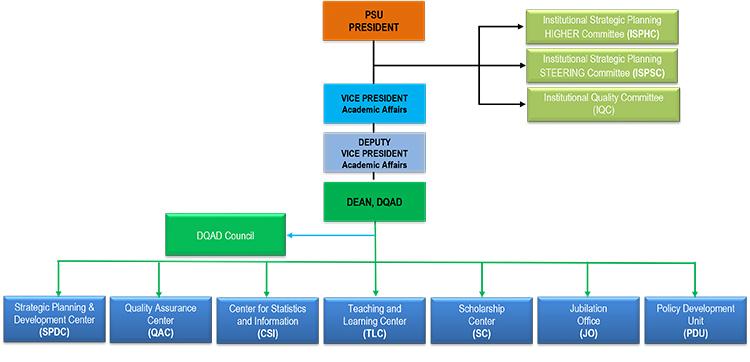 DQAD Organization Chart